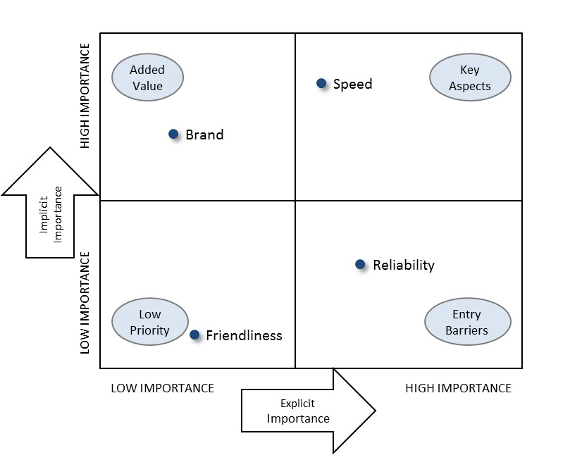 the importance of measuring e satisfaction in e marketing Extended marketing mix and customer recognition of the importance of the extended marketing mix on customer satisfaction among the non-star.