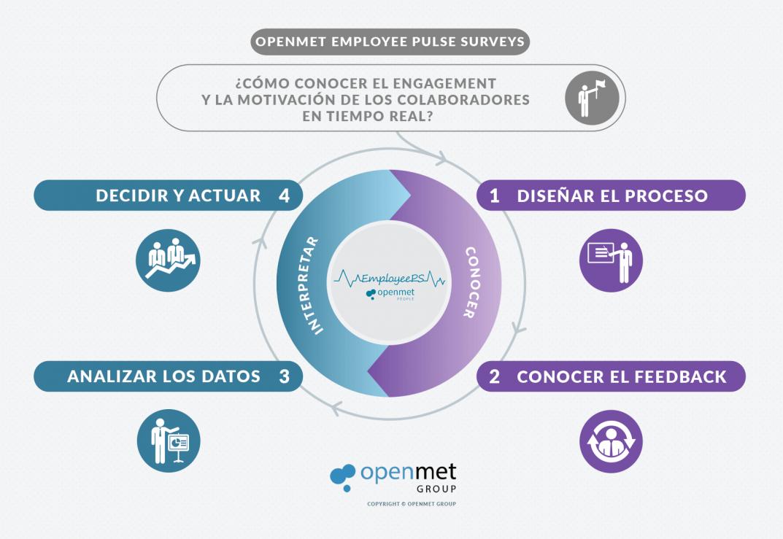 openmet employee pulse surveys