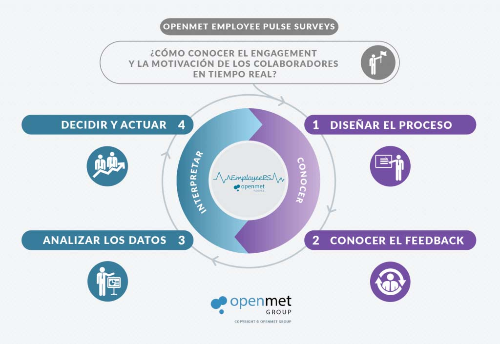 openmet employee pulse surveys