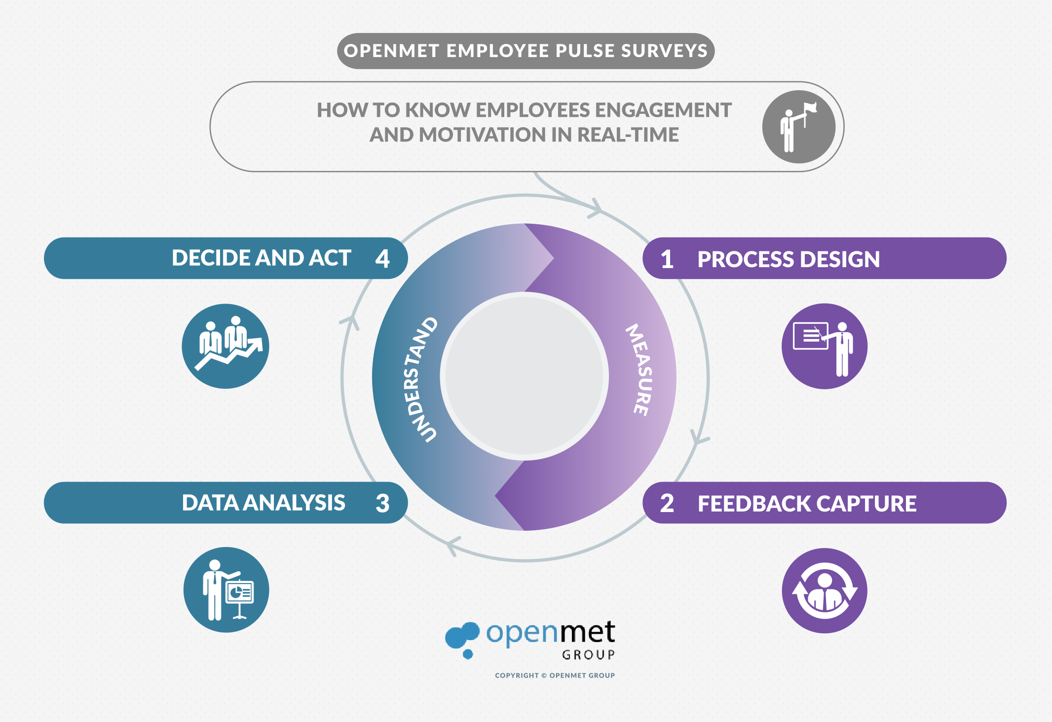 Openmet EmployeePS