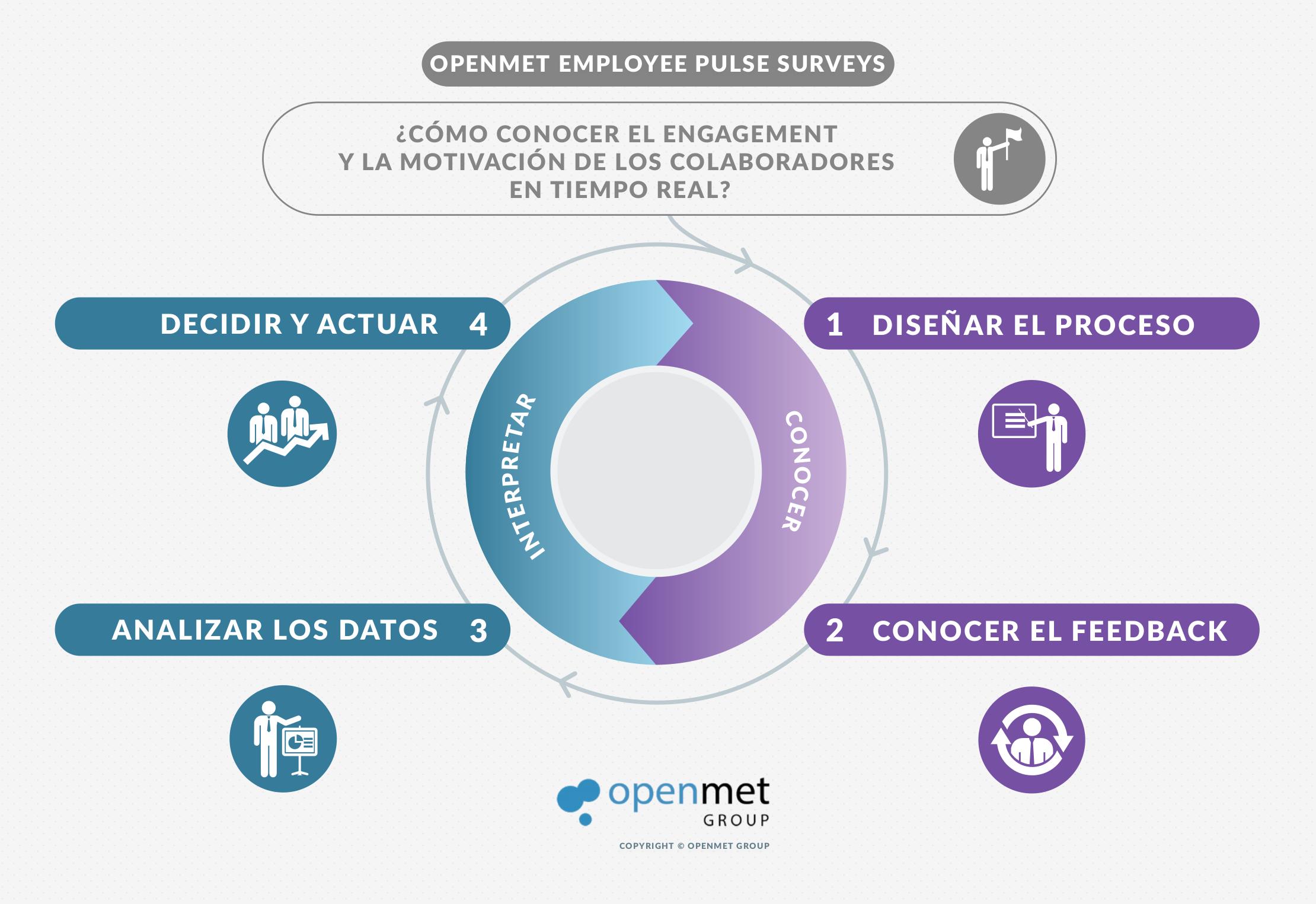 Openmet EmployeePS